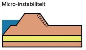 14-06 - Faalmechanisme Micro-instabiliteit