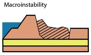 14-06 - Macroinstability