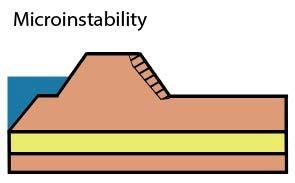 14-06 - Microinstability
